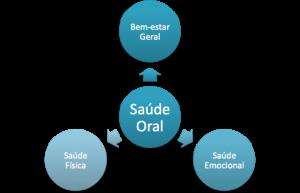 saúde Oral ao domicilio
